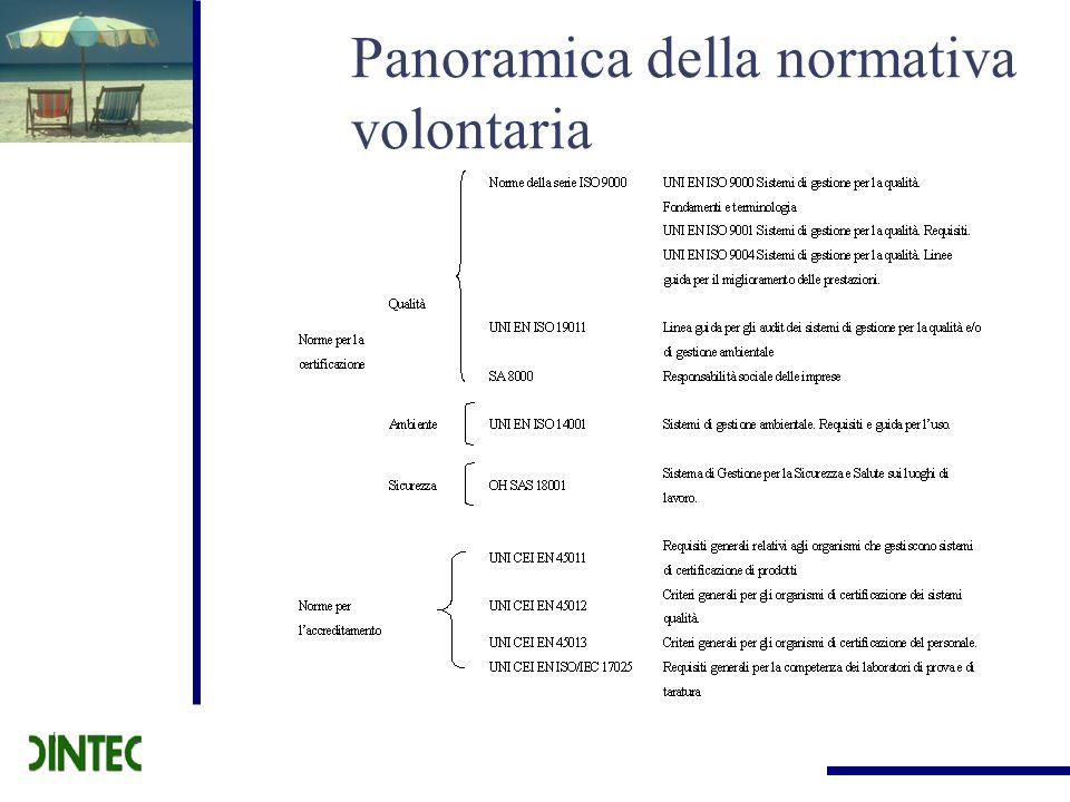 Panoramica della normativa volontaria