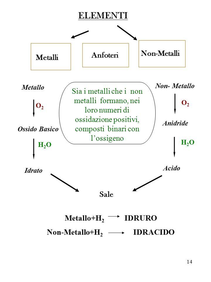Non-Metallo+H2 IDRACIDO