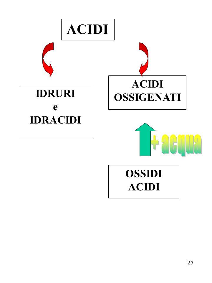 OSSIDI ACIDI ACIDI IDRURI e IDRACIDI ACIDI OSSIGENATI + acqua
