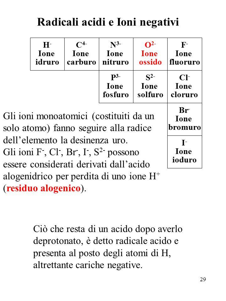 Radicali acidi e Ioni negativi
