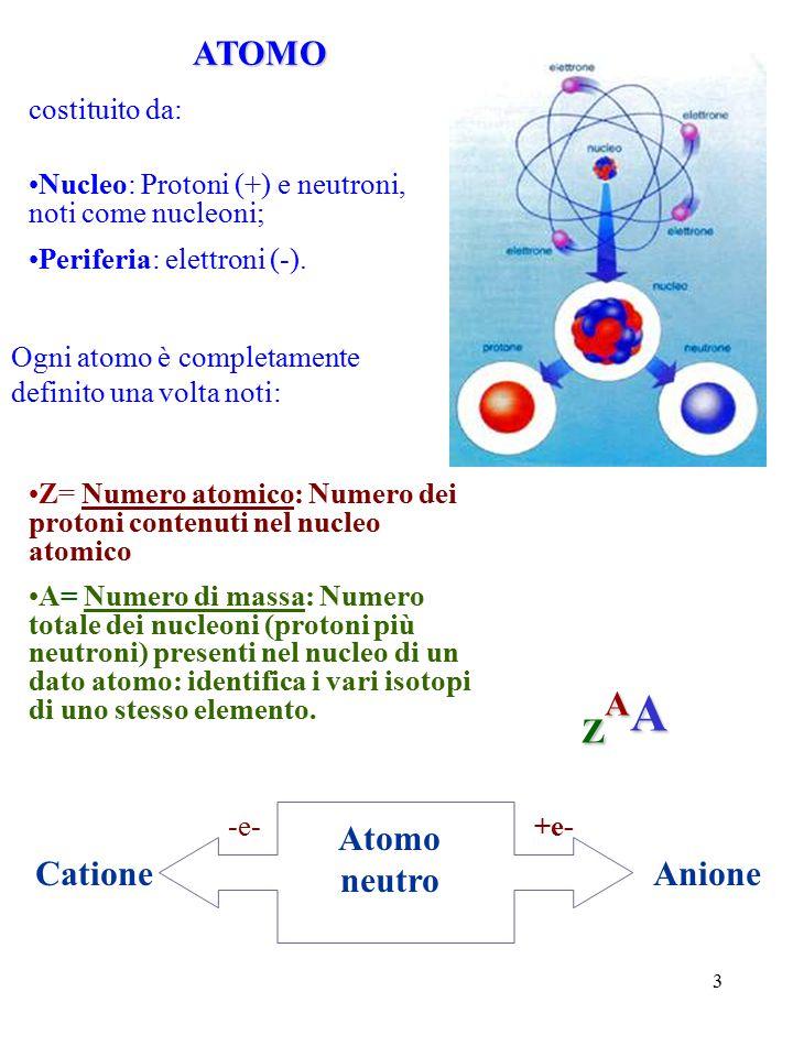 ZAA ATOMO Atomo neutro Catione Anione costituito da: