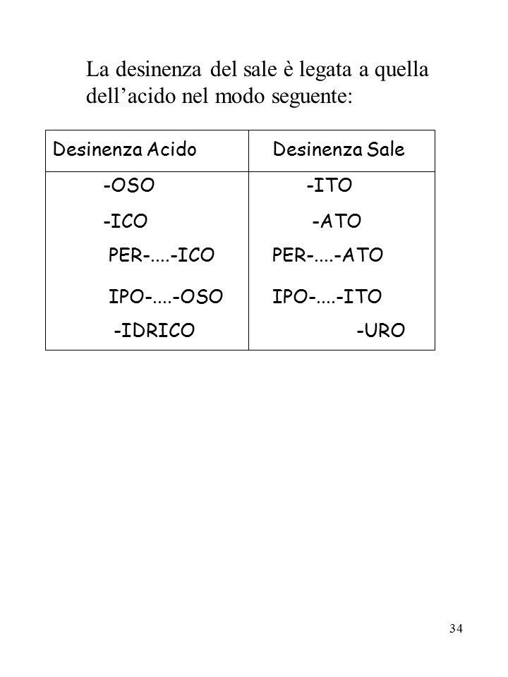 La desinenza del sale è legata a quella dell'acido nel modo seguente: