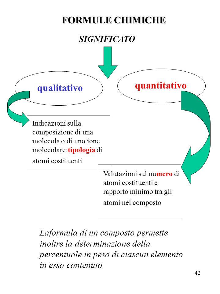 FORMULE CHIMICHE quantitativo qualitativo SIGNIFICATO