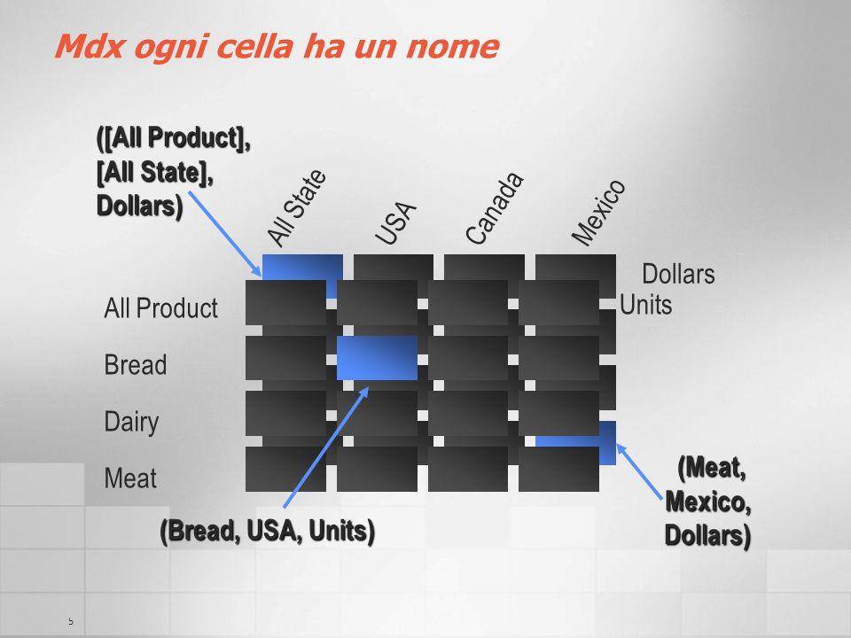 Mdx ogni cella ha un nome