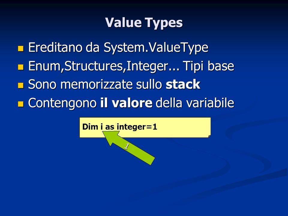 Ereditano da System.ValueType Enum,Structures,Integer... Tipi base
