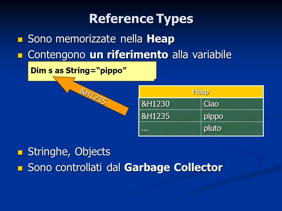 Reference Types Sono memorizzate nella Heap