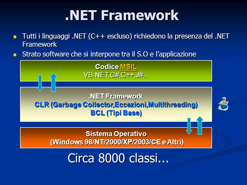 Sistema Operativo (Windows 98/NT/2000/XP/2003/CE e Altri)