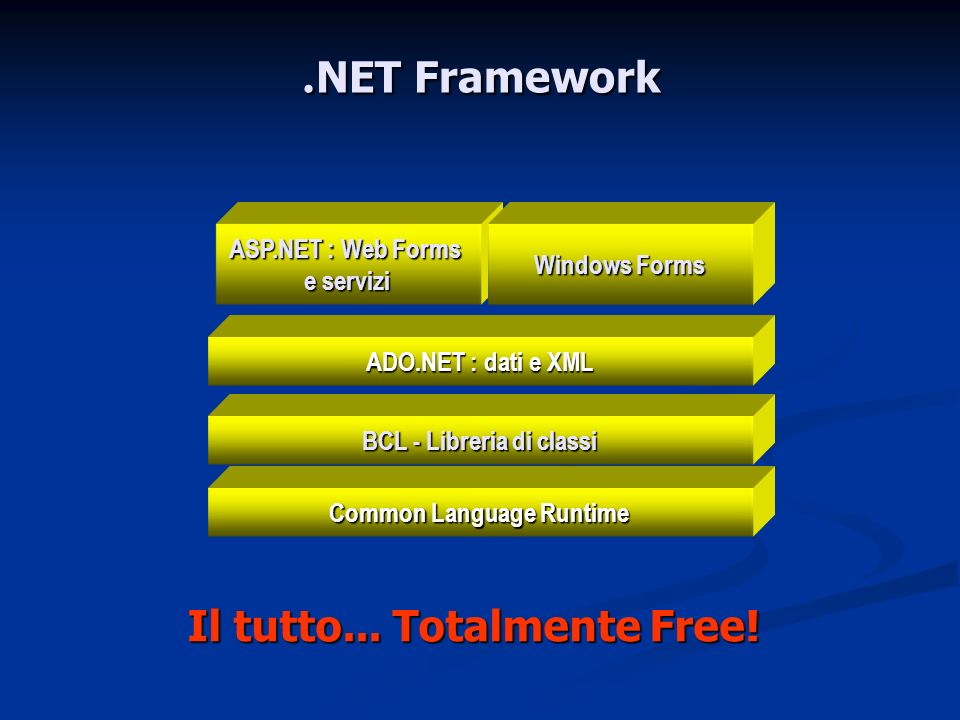 BCL - Libreria di classi Common Language Runtime
