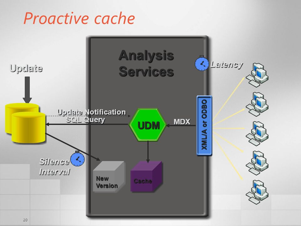 Proactive cache Analysis Services Update UDM Latency Silence Interval