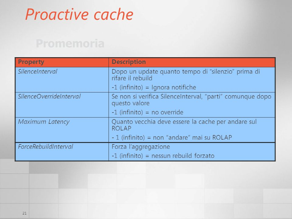 Proactive cache Promemoria Property Description SilenceInterval