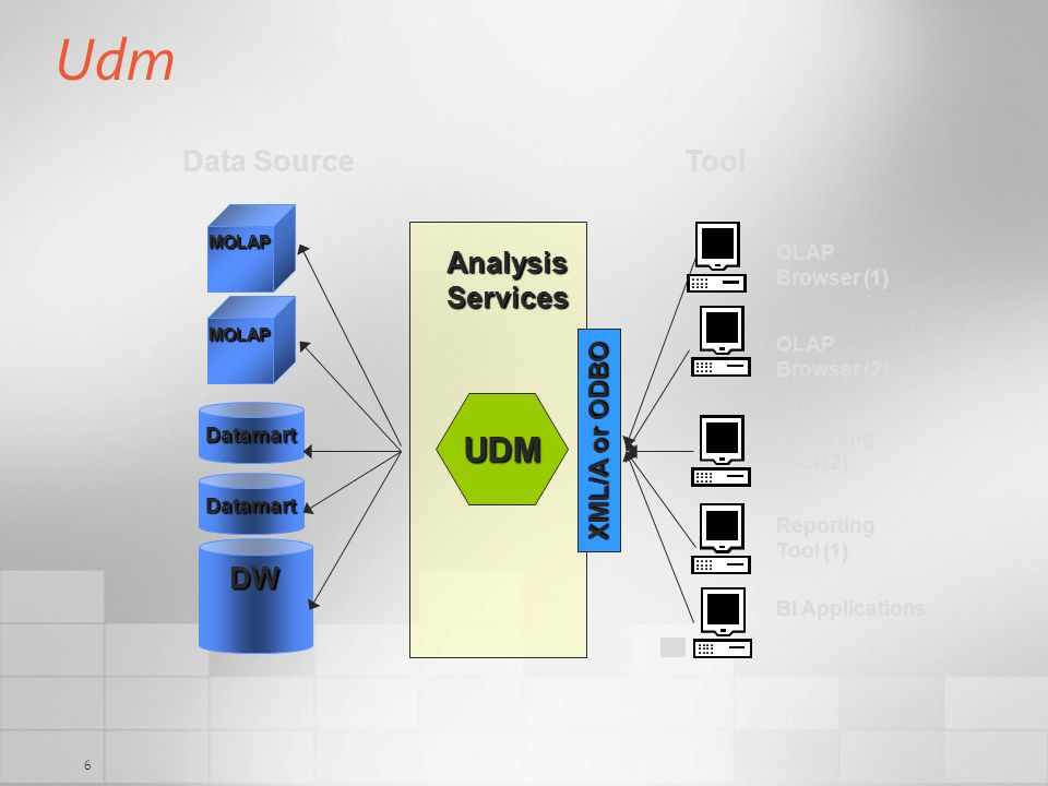 Udm UDM Data Source Tool Analysis Services DW XML/A or ODBO