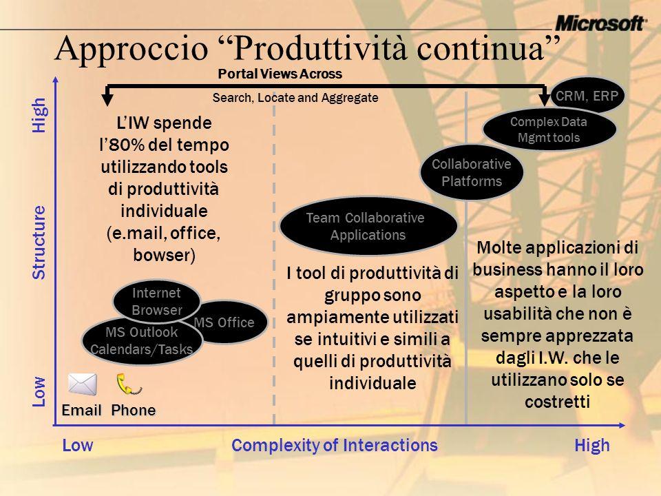 Approccio Produttività continua