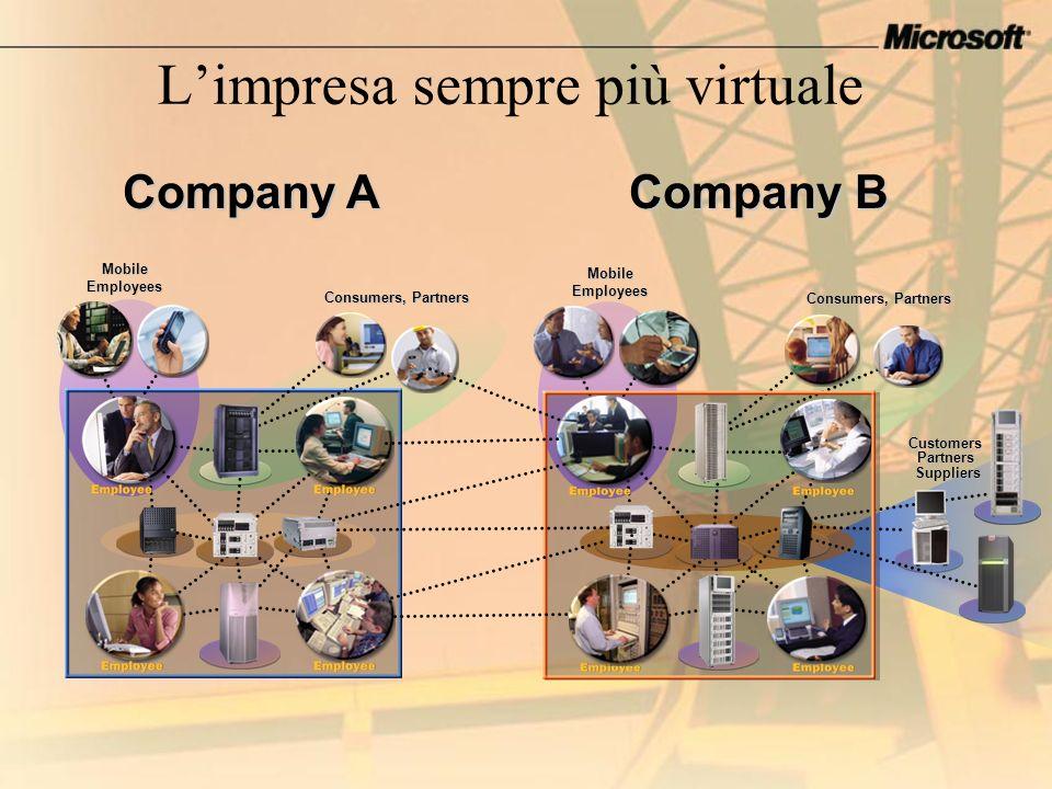 L'impresa sempre più virtuale