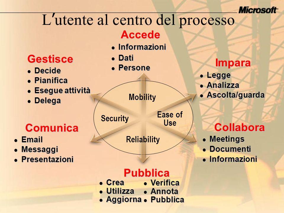 L'utente al centro del processo