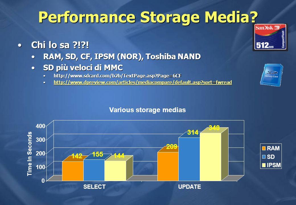 Performance Storage Media