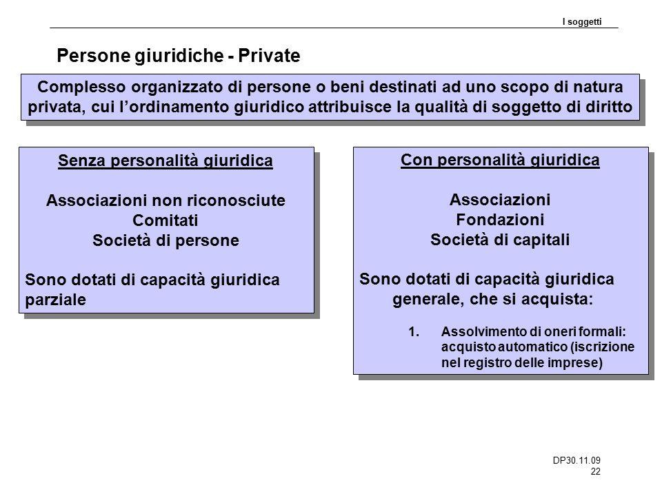 Persone giuridiche - Private