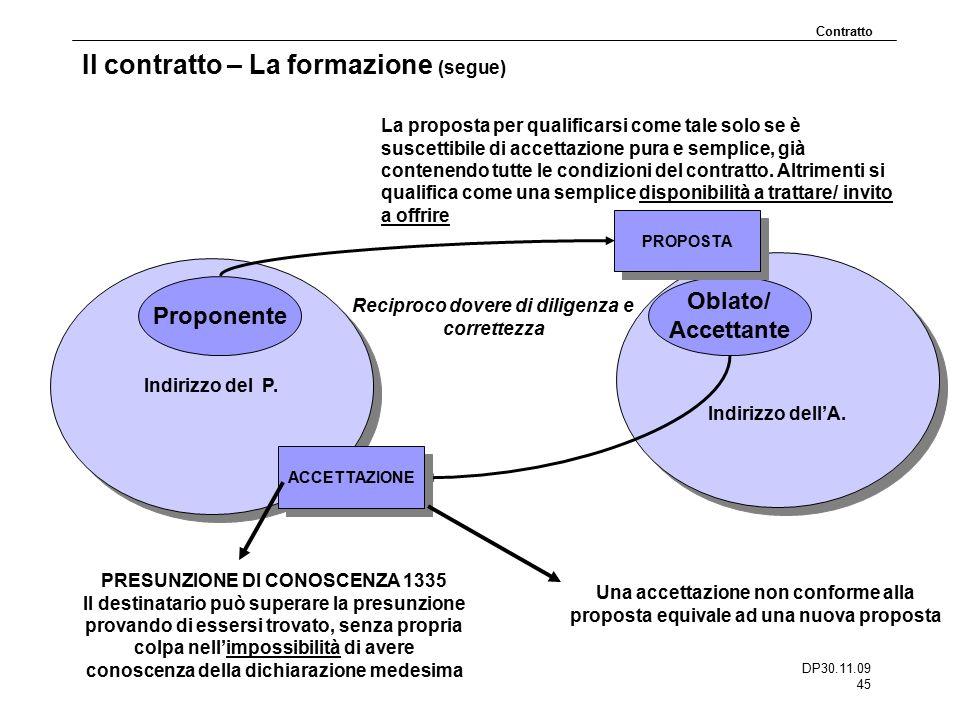 Il contratto – La formazione (segue)