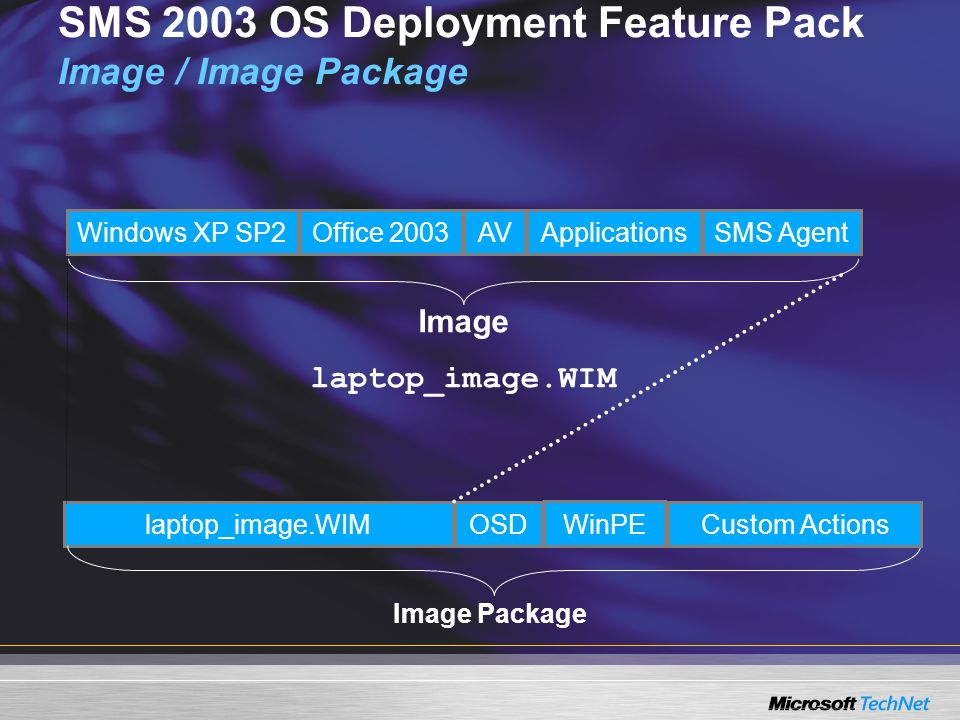 SMS 2003 OS Deployment Feature Pack Image / Image Package