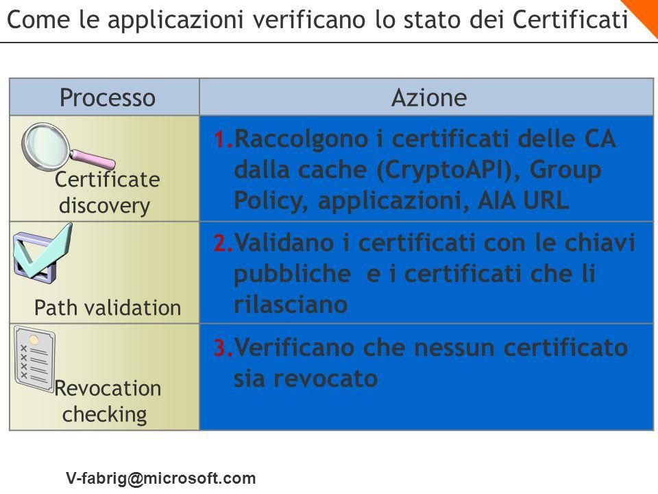 Come le applicazioni verificano lo stato dei Certificati