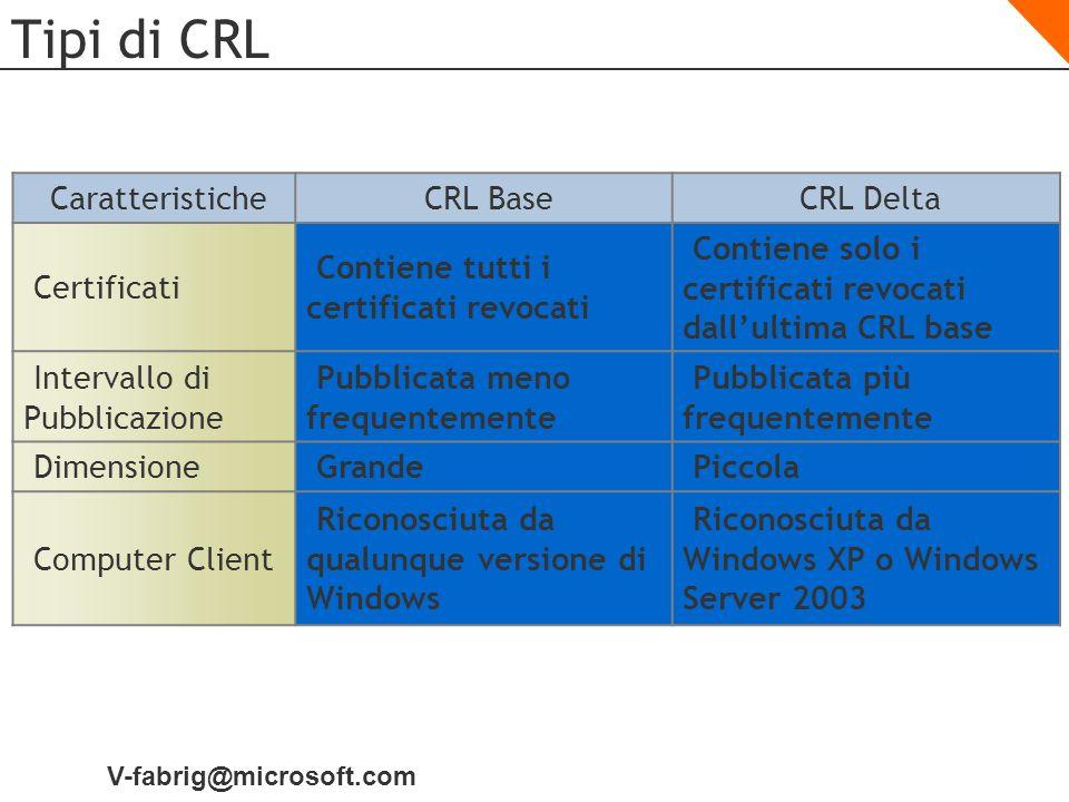 Tipi di CRL Caratteristiche CRL Base CRL Delta Certificati