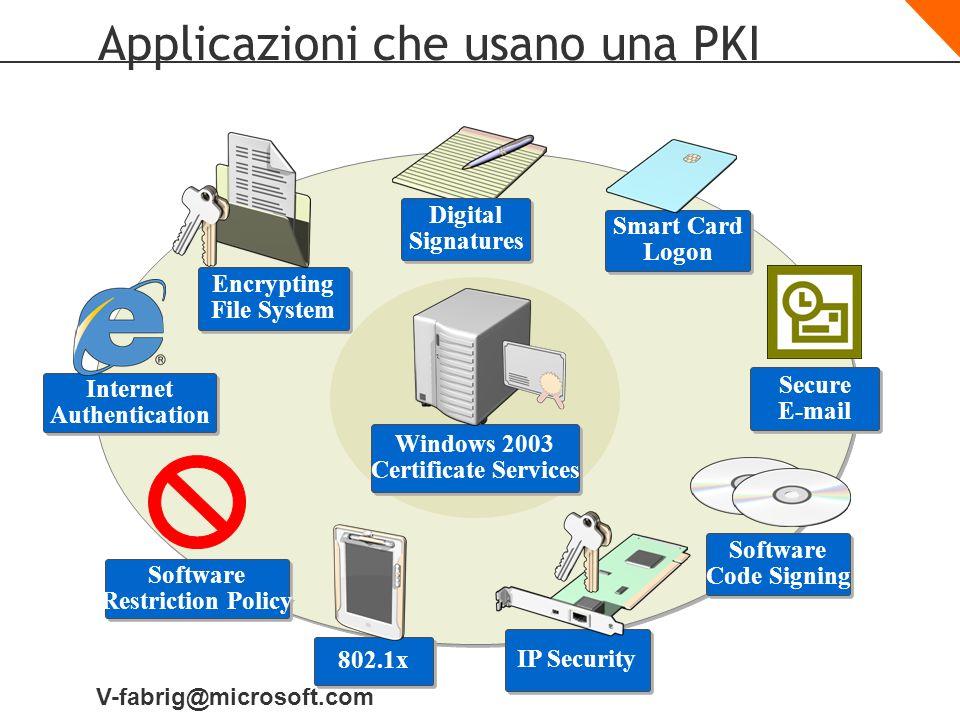 Applicazioni che usano una PKI