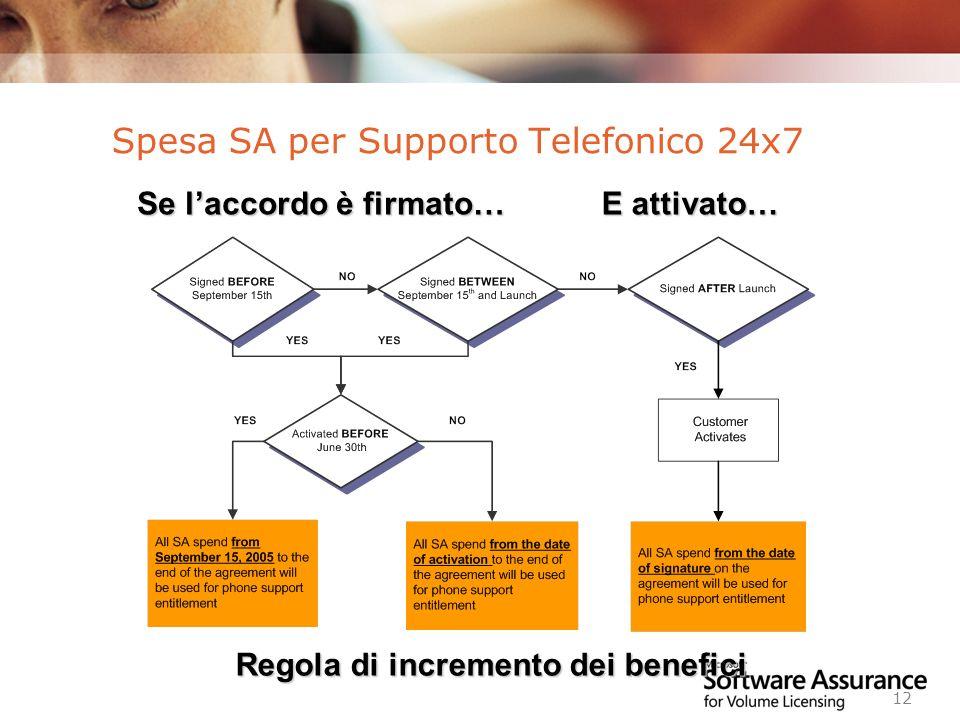 Spesa SA per Supporto Telefonico 24x7