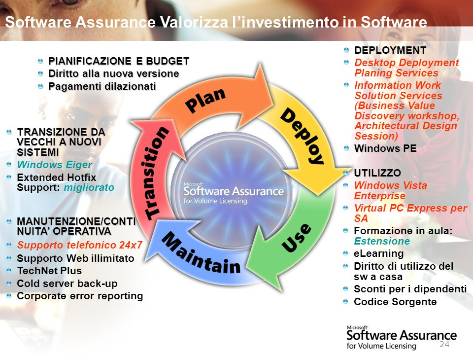 Software Assurance Valorizza l'investimento in Software