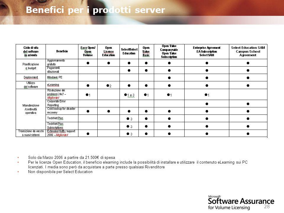 Benefici per i prodotti server