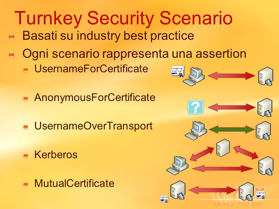 Turnkey Security Scenario