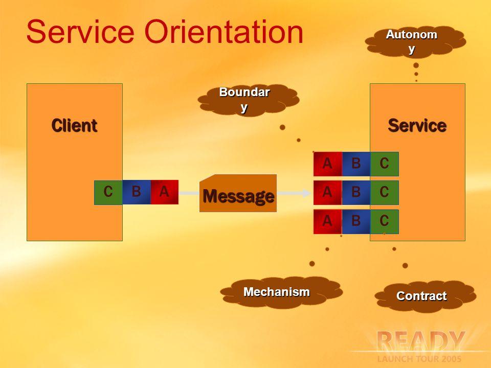 Service Orientation Client Service Message Endpoint A B C C Endpoint B