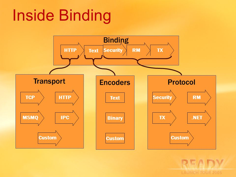 Inside Binding Binding Transport Encoders Protocol HTTP Text TX