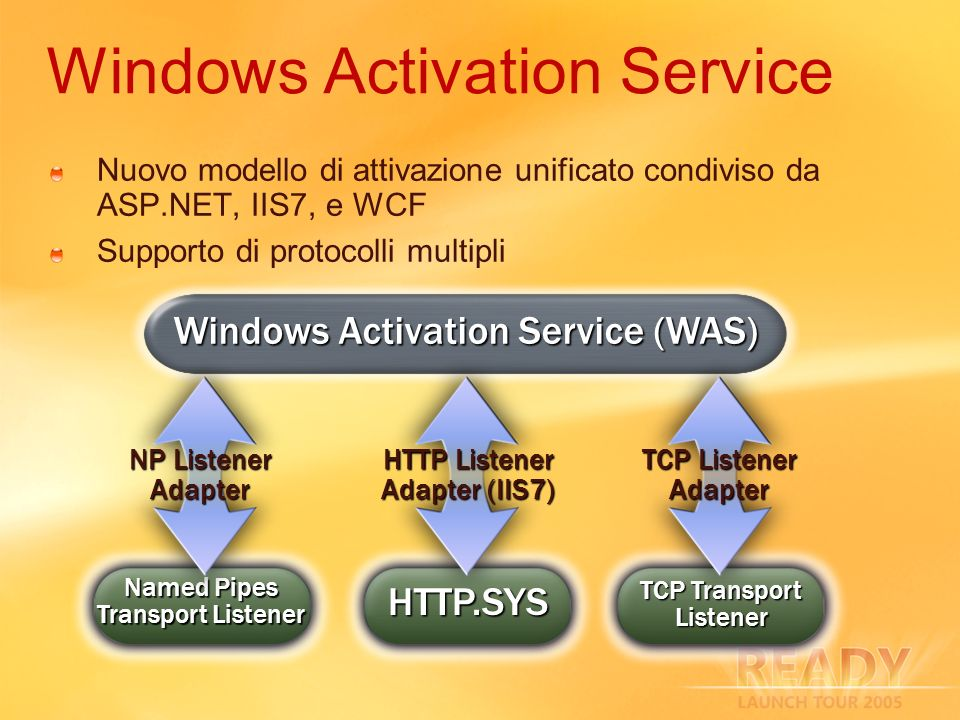 Windows Activation Service