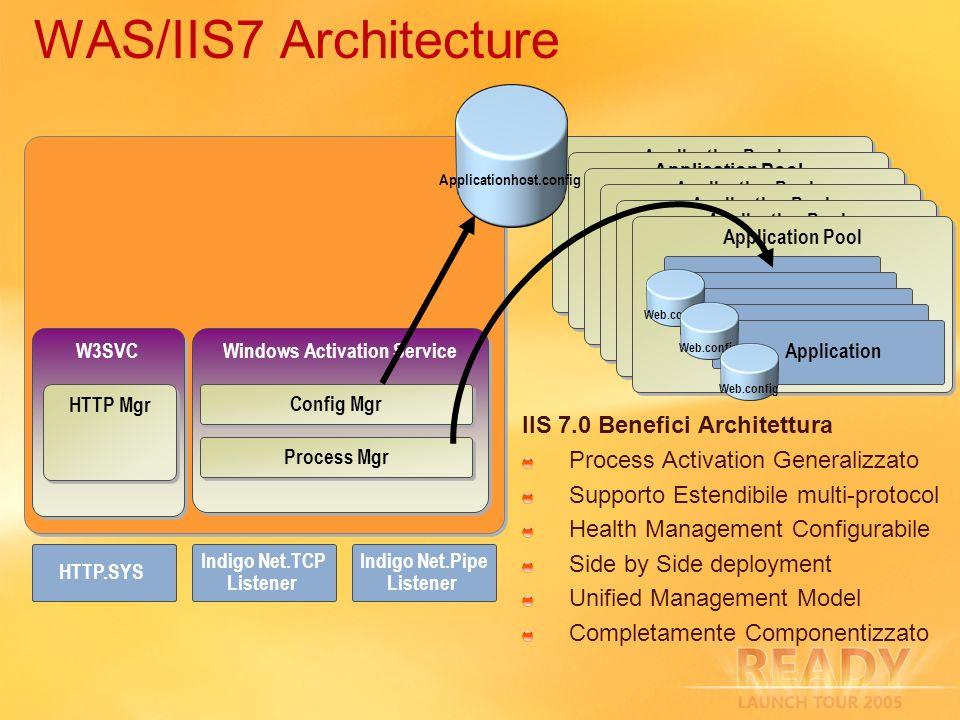 Applicationhost.config