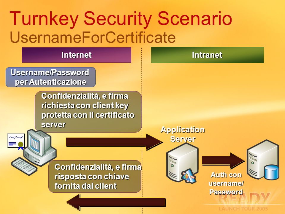 Turnkey Security Scenario UsernameForCertificate