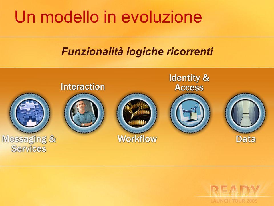 Un modello in evoluzione