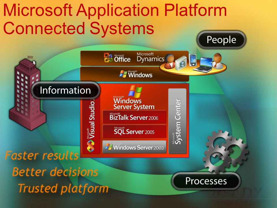 Microsoft Application Platform Connected Systems