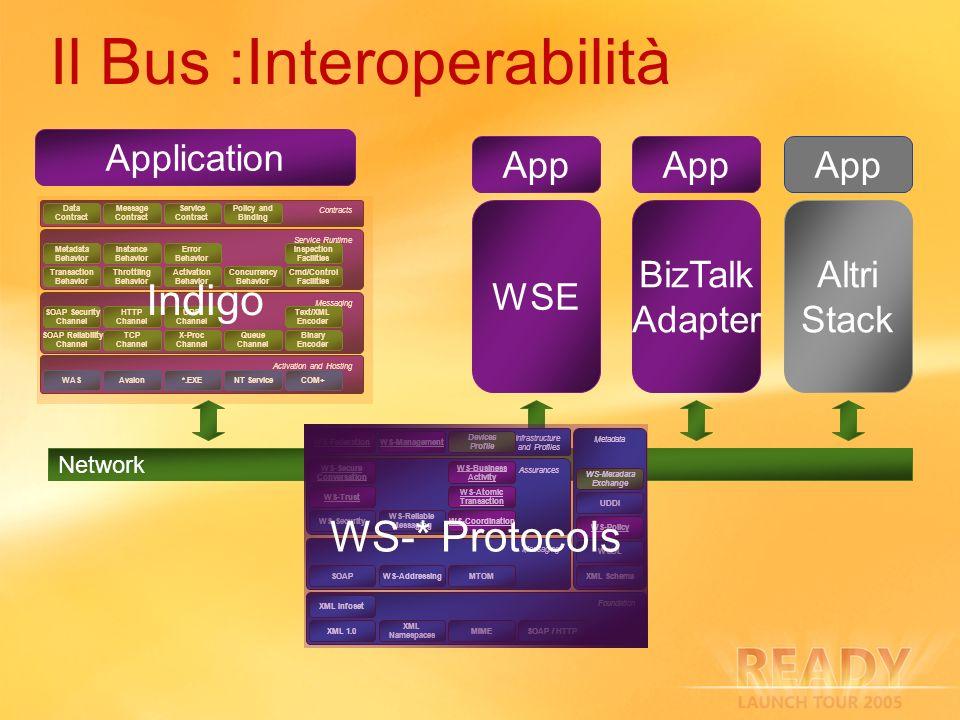 Il Bus :Interoperabilità