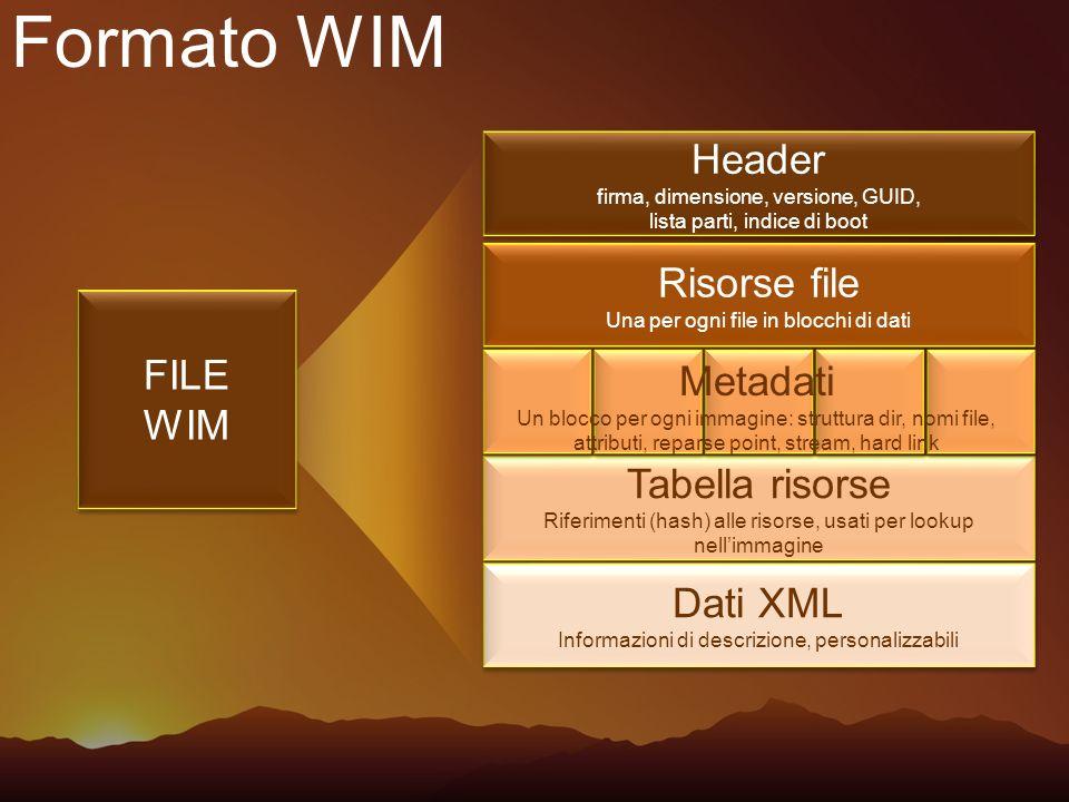 Formato WIM Header Risorse file FILE WIM Metadati Tabella risorse