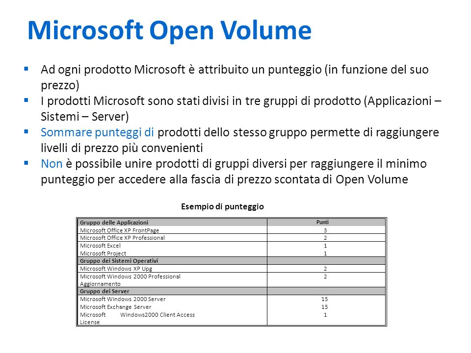 Microsoft Open Volume Ad ogni prodotto Microsoft è attribuito un punteggio (in funzione del suo prezzo)