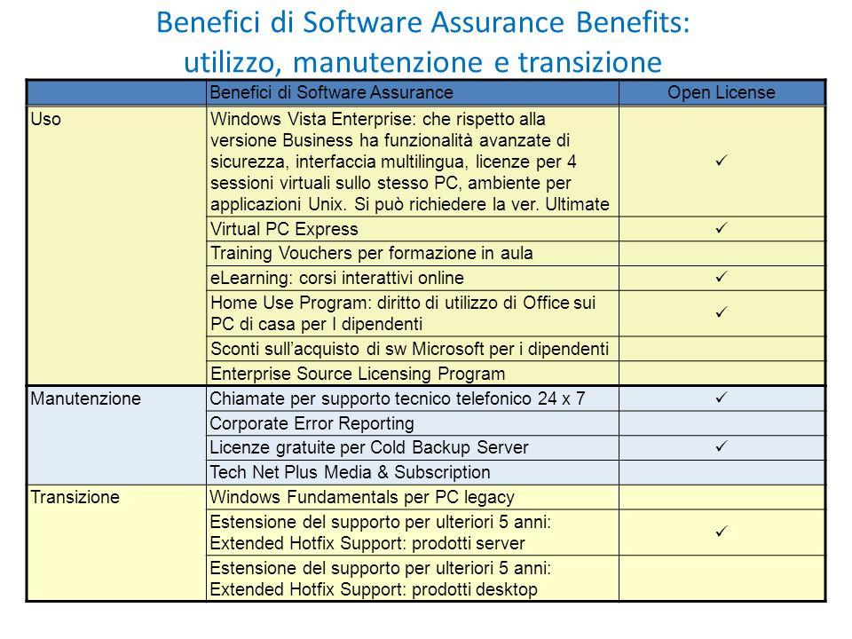 Benefici di Software Assurance Benefits: utilizzo, manutenzione e transizione