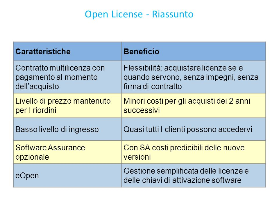 Open License - Riassunto