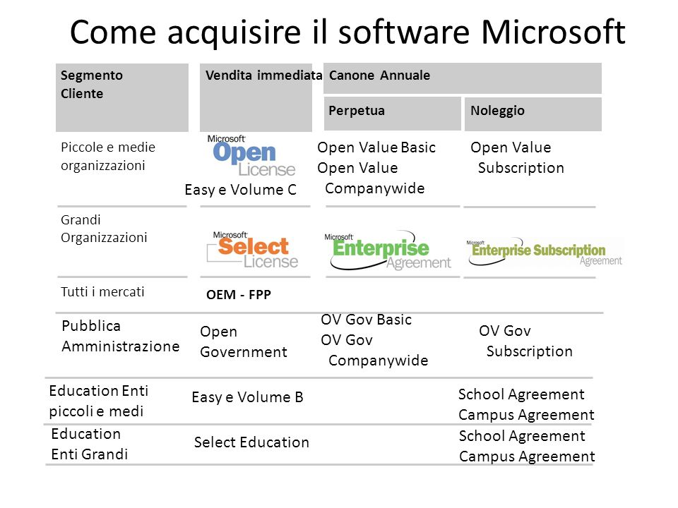Come acquisire il software Microsoft