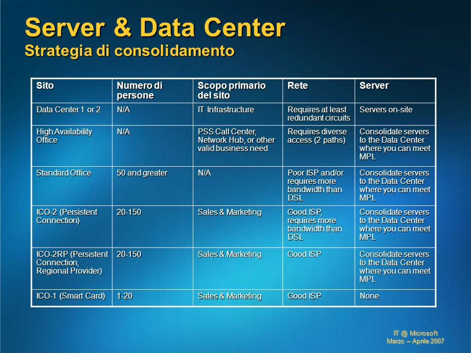 Server & Data Center Strategia di consolidamento