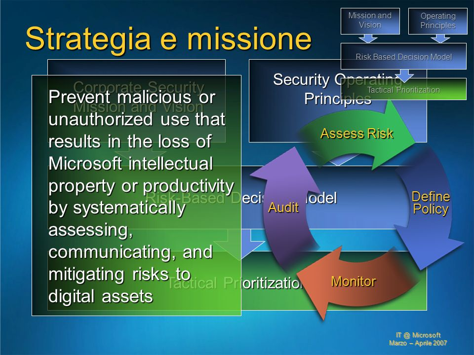 Mission and Vision Operating Principles. Risk Based Decision Model. Tactical Prioritization. Strategia e missione.