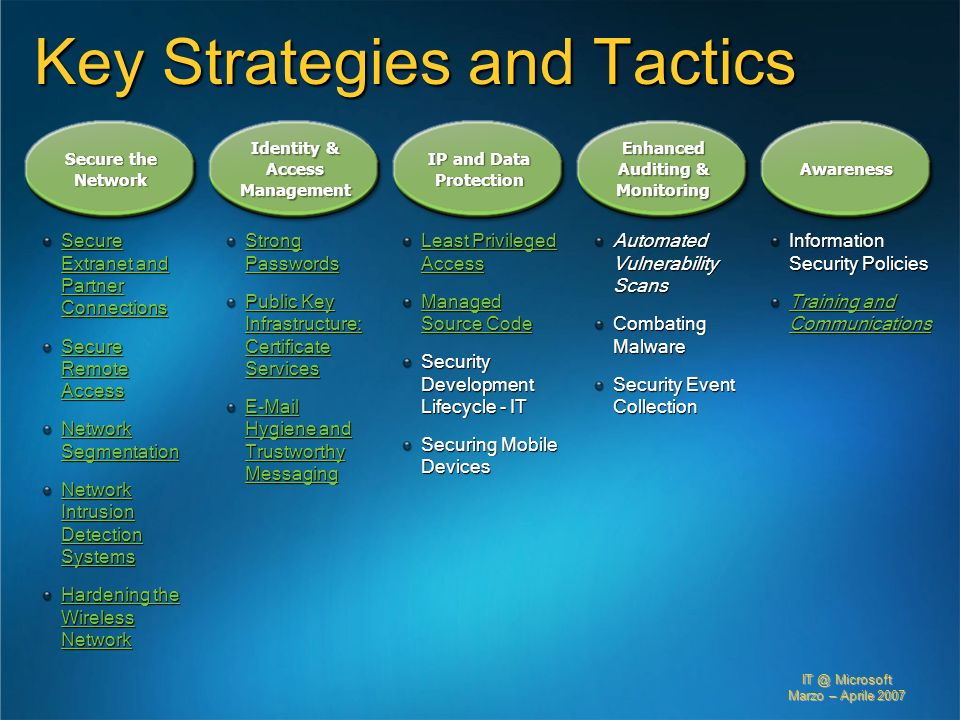 Key Strategies and Tactics
