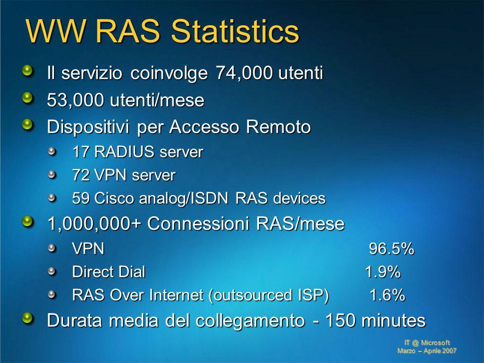 WW RAS Statistics Il servizio coinvolge 74,000 utenti