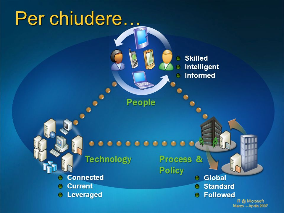 Per chiudere… People Technology Process & Policy Skilled Intelligent