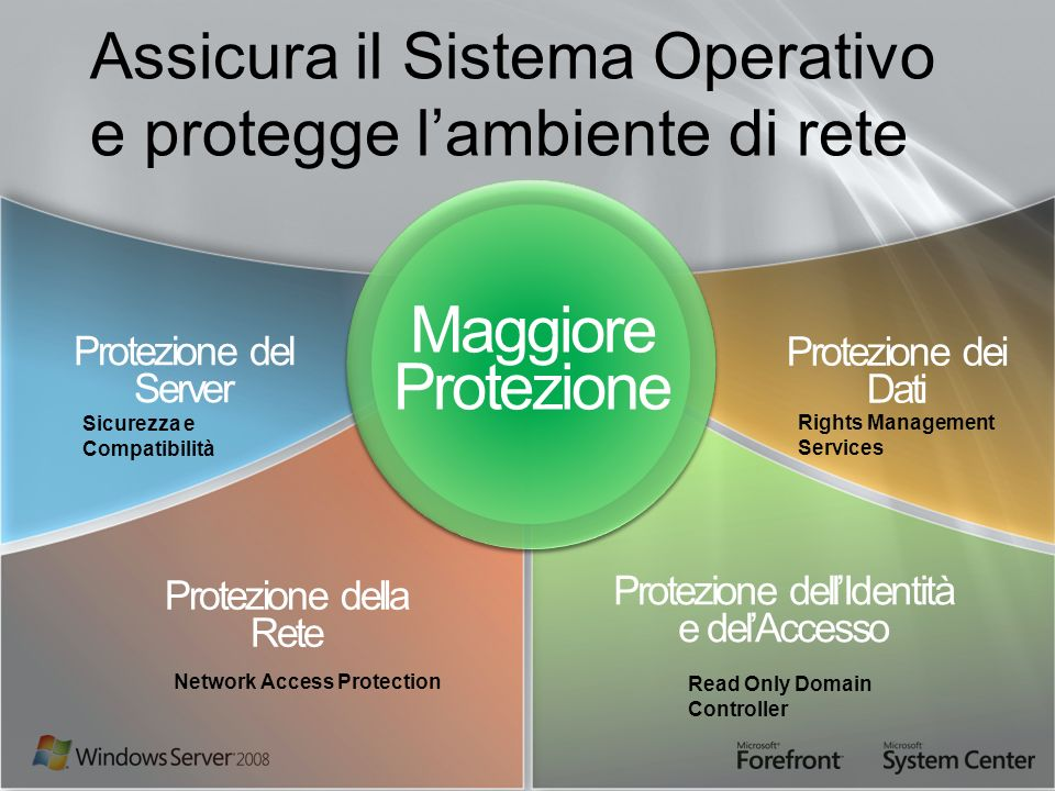 Assicura il Sistema Operativo e protegge l'ambiente di rete