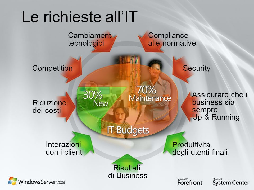 Le richieste all'IT Cambiamenti tecnologici Compliance alle normative