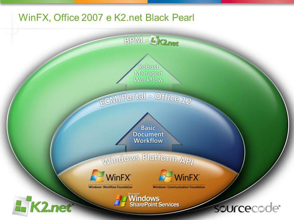 WinFX, Office 2007 e K2.net Black Pearl